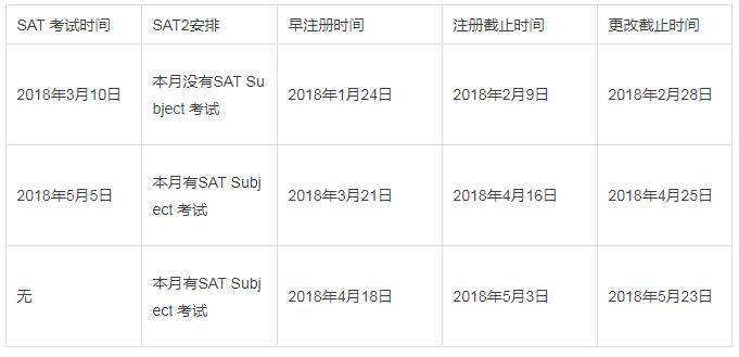 2018年最新SAT考试时间安排图2