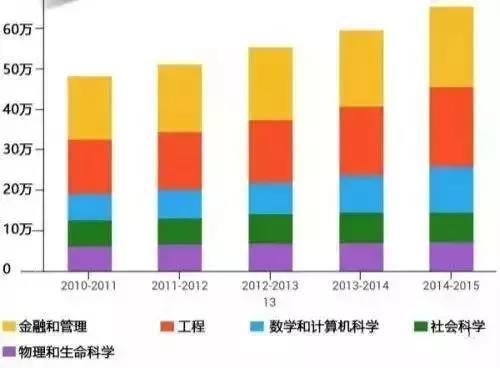 美国留学的中国学生们偏爱哪些专业?图1