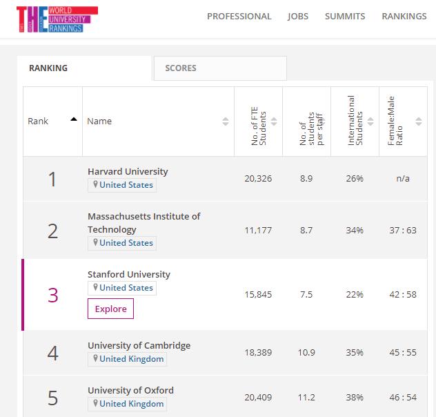 2018年THE世界大学声誉排行榜单 中国高校表现不俗图1