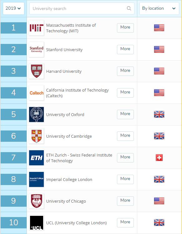2019QS世界大学排名新鲜出炉 清华进入前20!图2
