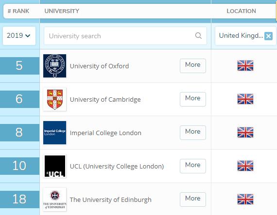 2019年QS世界大学排名 美英澳加德五国总览图3