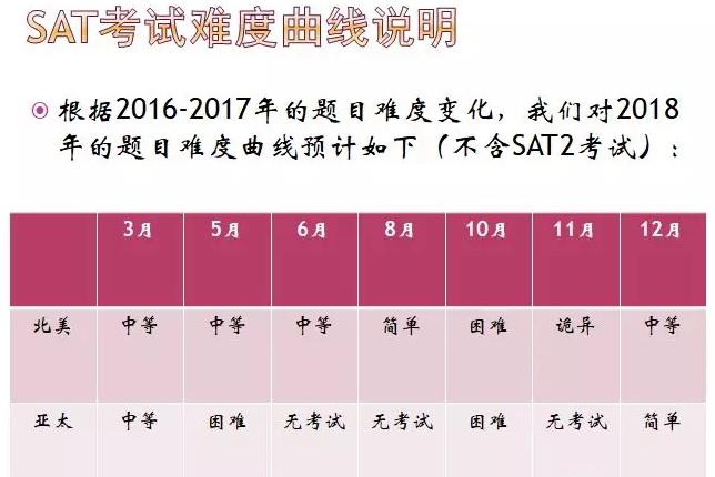 2018年SAT下半年考试难度预测图2