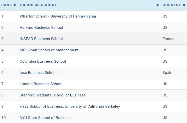 2018年全球最佳商学院排名 商科留学看过来图2