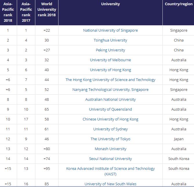 2018THE亚太地区最佳大学排名 新鲜出炉图1