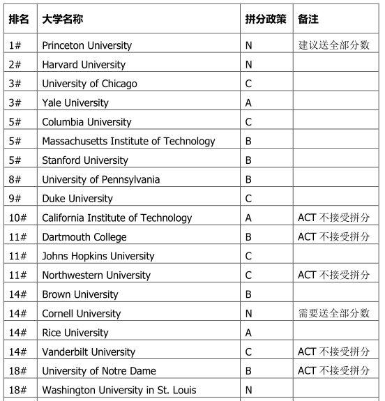 SAT拼分政策讲解 附2018年美校top50拼分政策清单图1