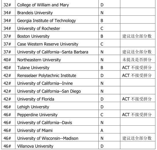 SAT拼分政策讲解 附2018年美校top50拼分政策清单图3