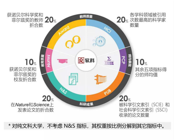 2018软科ARWU世界大学排名发布 中国内地高校表现不俗图1