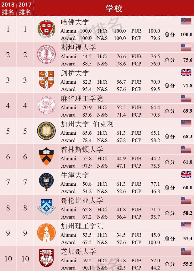 2018软科ARWU世界大学排名发布 中国内地高校表现不俗图2
