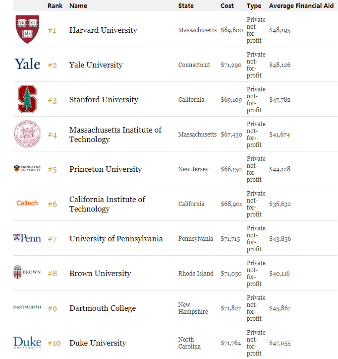 2018年福布斯Forbes美国最佳大学排名榜单 申请美国名校速览图1