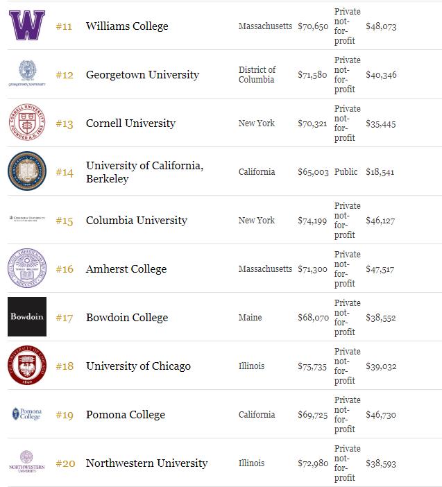2018年福布斯Forbes美国最佳大学排名榜单 申请美国名校速览图2