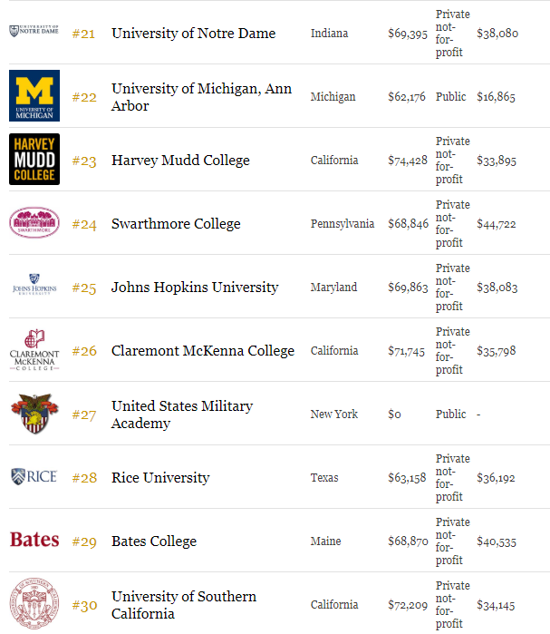 2018年福布斯Forbes美国最佳大学排名榜单 申请美国名校速览图3