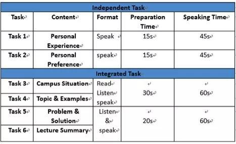 【考前攻略】托福口语考试题型及时间分配图3