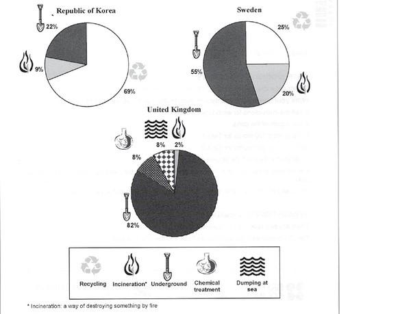 雅思图表作文真题及高分范文汇总图5