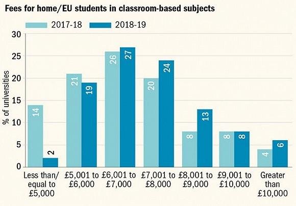 英国学生对大学课程满意 但吐槽学费过高图3