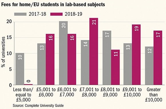 英国学生对大学课程满意 但吐槽学费过高图4