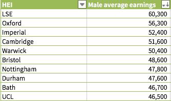 英国毕业生平均年薪 排名前十的高校是哪些?图2