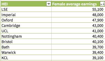 英国毕业生平均年薪 排名前十的高校是哪些?图3