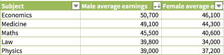 英国毕业生平均年薪 排名前十的高校是哪些?图4