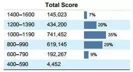 中国考生看过来 2018年SAT考试年度报告已发布图3