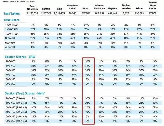 中国考生看过来 2018年SAT考试年度报告已发布图5