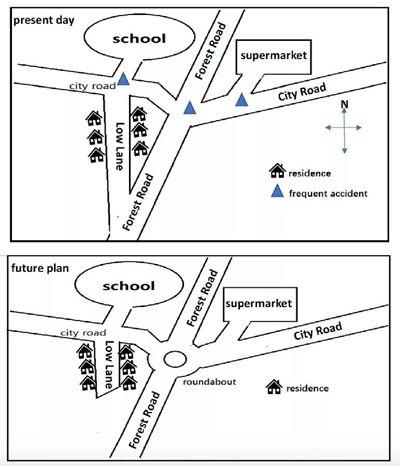 2019年1月19日雅思小作文写作真题及高分范文之道路现在和规划后的地图对比图1