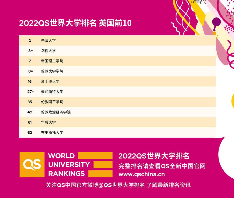 【2022QS世界大学排名】2022年世界大学排名出炉,20以内榜单,英国5所院校上榜!图3
